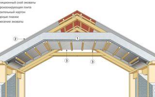 Как утеплить стропила: правила теплоизоляции мансардной крыши