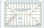 Специфика устройства и описание процесса монтажа стропильной системы вальмовой крыши