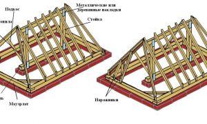 Архитектурные и технические особенности вальмовой крыши