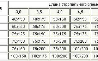 Доска для стропил: расчет материалов конструкции по формуле