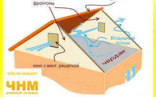 Вентиляция фронтона: конструкция и устройство решеток
