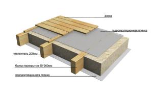Как правильно утеплить чердачное перекрытие по деревянным балкам и по железобетонной плите