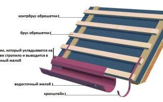Капельник для крыши: зачем нужен и принцип работы