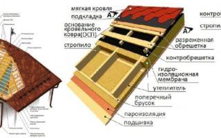 Крыша из мягкой черепицы: основные рекомендации по строительству