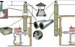 Монтаж сэндвич-дымохода: последовательность сборки и установки