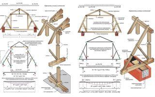 Особенности расчетов и проектирования стропильной система ломаной крыши