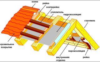 Пароизоляция для крыши: как правильно выбрать паробарьер?