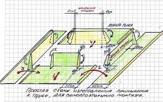 Устройство примыкания трубы к кровле: как правильно сделать дымоход на крыше