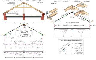 Расчет стропильной системы двухскатной крыши и советы по монтажу