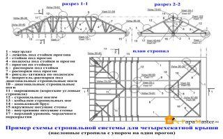 Обзор, особенности и правила монтажа стропильной системы четырехскатной крыши своими руками