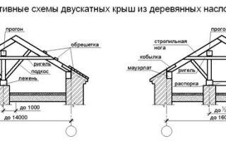 Наслонные стропила: особенности монтажа конструкции