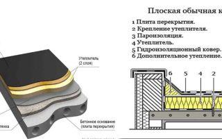 Особенности, виды и элементы плоской крыши