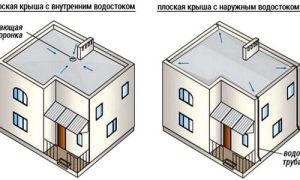Особенности сооружения внутреннего и наружного вариантов водостока плоской кровли