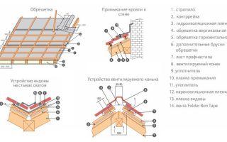 Пошаговый инструктаж и технология монтажа и кровли из металлопрофиля