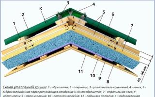 Технологии утепления кровли: устройство теплой крыши
