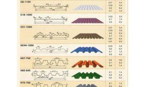 Эксплуатационные характеристики, типы и виды профнастила