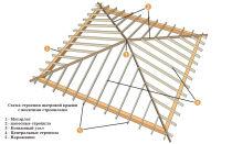 Как сделать четырехскатную крышу своими руками: обзор конструкций