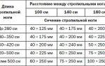 Принципы расчета расстояния между стропилами и какой шаг использовать при кровле крыши