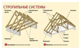 Обзор конструкций и пошаговый монтаж стропильной системы двухскатной крыши висячего и наслонного типа