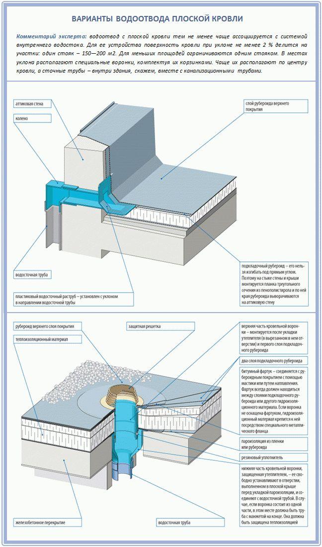 Разуклонка керамзитобетон купить бетон в валдае с доставкой цена