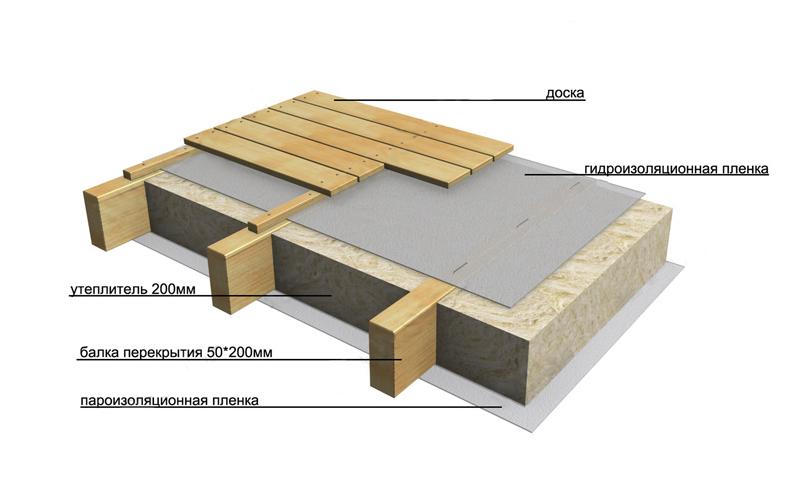 как сделать межэтажное перекрытие в деревянном доме